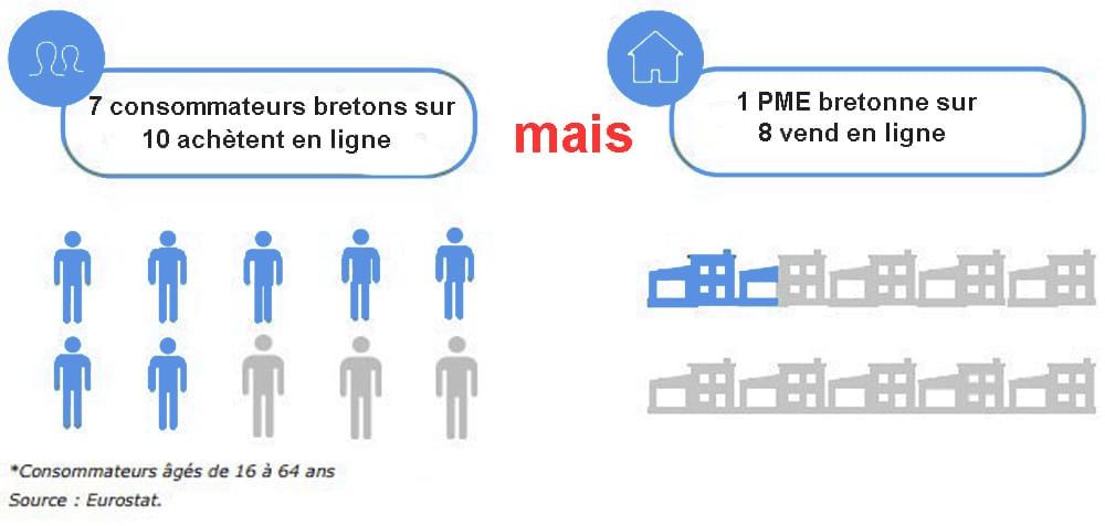 Connaissance de notre région La Bretagne